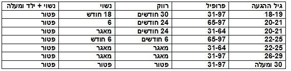 """טבלה המפרטת את משך השירות ל""""בני מהגרים"""" ו""""ילידי חו""""ל"""" בהתאם לגילם בהגעתם ארצה"""